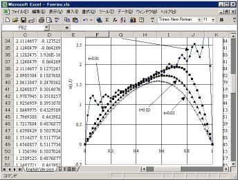 Fourier Series Programs